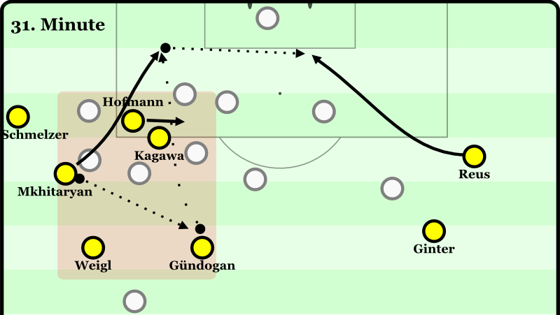 Gundogan helps overload Dortmund's favored left halfspace. He has the ability to play chipped diagonal passes to blind side runs of his forwards into the box. This is a crucial weapon in breaking down low blocks and results in a BVB goal as Reus immediately rushes the goalmouth upon the breakthrough.