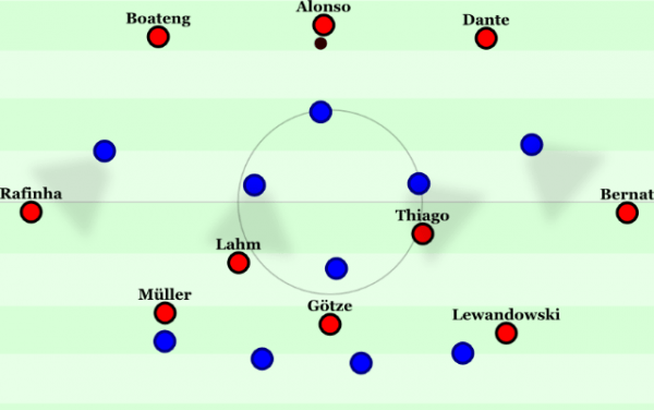 Porto players blocking the passing lanes into the Bayern midfielders. Notice the space between the midfield and defense for Porto!