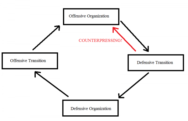 The effects of counterpressing on the traditional 4 phase cycle (yes, I did use MS Paint for this).