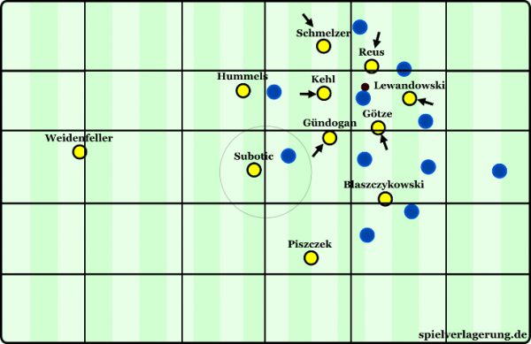 Dortmund trying to occupy a small area of the field while remain distant from each other during counterpressing.