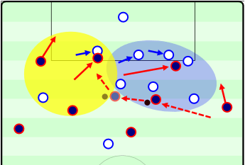"""This example takes the previous scene with Messi and highlights the effects of his diagonal dribbling instead. Messi will often move inside in this manner and """"only"""" have to bypass 2-4 players at an angle with his body between the defender and ball. Because he is moving diagonally he evades a large portion of the team while moving towards goals and attacking an underloaded area. Respect Messi's Diagonality!"""