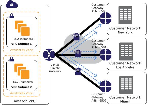 Crear una VPN IP SEC EN AWS