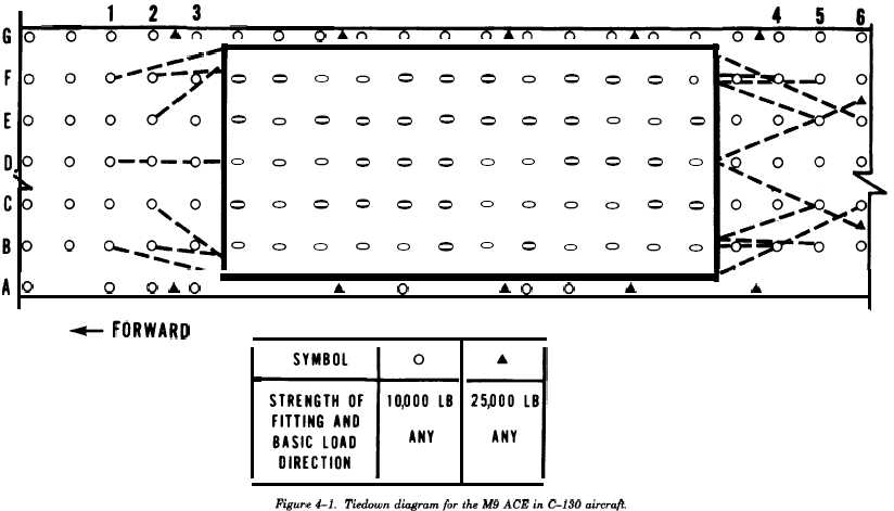 Figure 4-1 Tiedown diagram for the M9 ACE in C-130 Aircraft