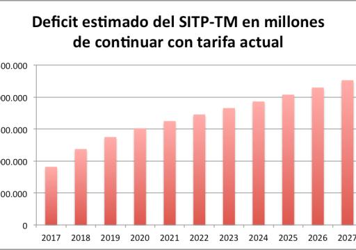 Grafica propia con estimativos de TM