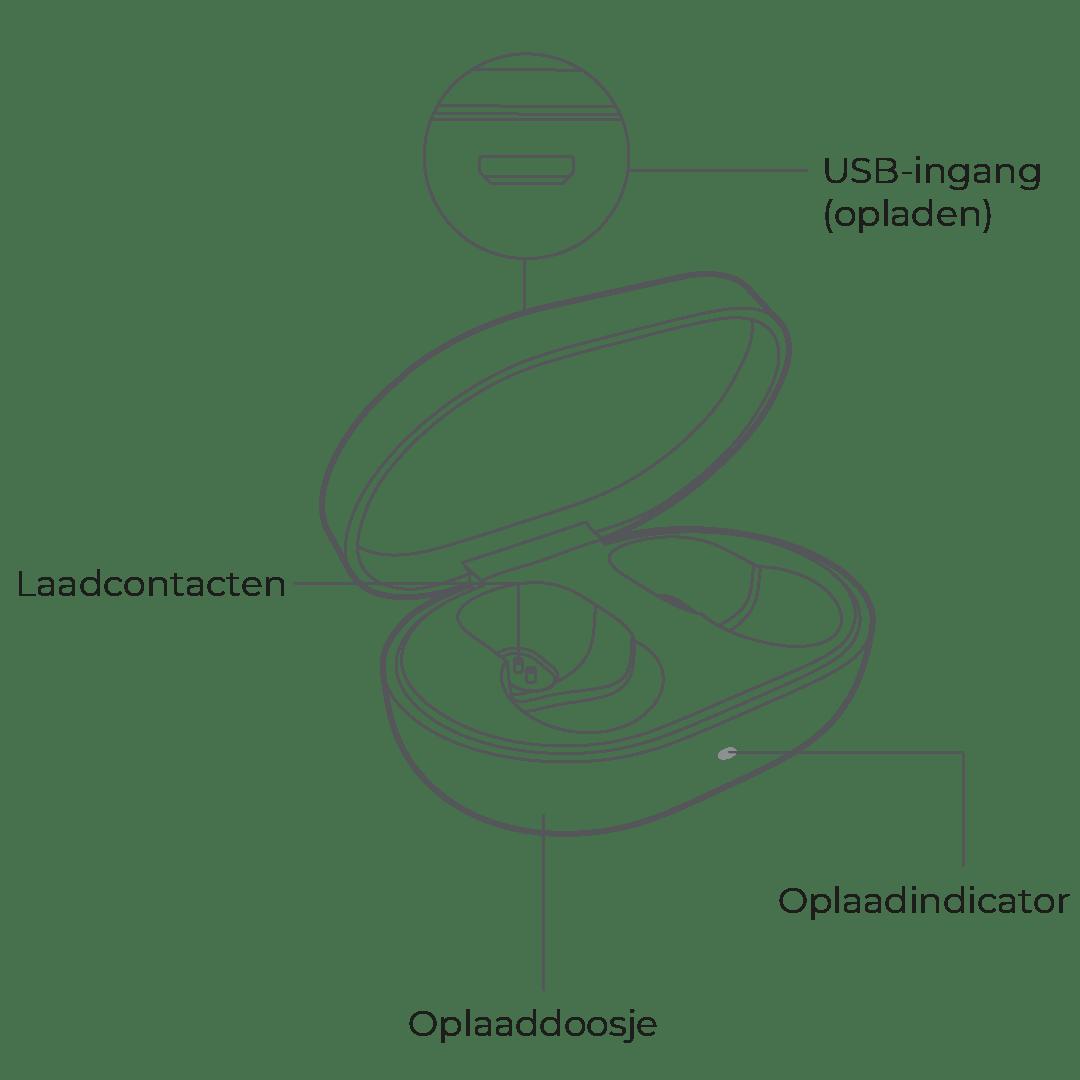 Tekening oplaaddoosje (charging case) van de Xiaomi Redmi Eardots S ook wel bekend als Mi True Wireless Earbuds Basic S.