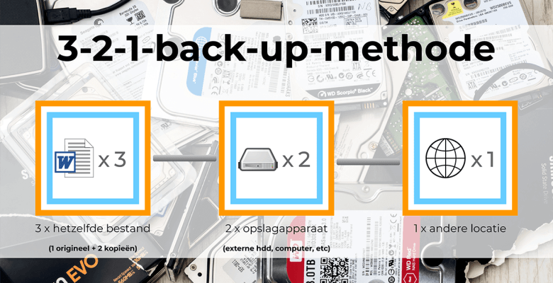 3-2-1-back-up-methode