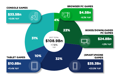 How Digital Tokens and Initial Coin Offerings Work for Video Gamers