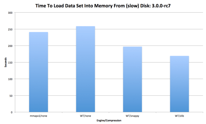 Time taken to load data from disk compressed versus uncompressed