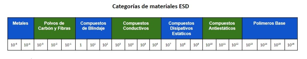 categorias_de_materiales_ESD