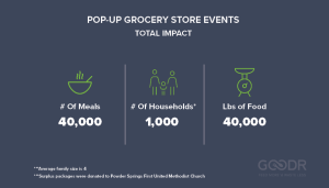 Statistics from Goodr x Powder Springs pop up grocery store events