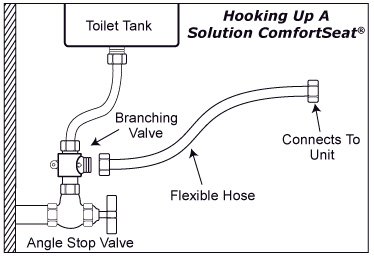 Solution ComfortSeat Installation Process