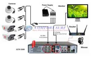 4 Channel HD Full 960H WD1 P2P CCTV DVR Video Recorder & Optional Camera Package   eBay