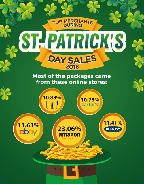 Top Merchants from St. Patrick's Day Sales 2018