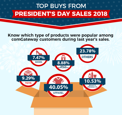 Top Products President's Day 2018