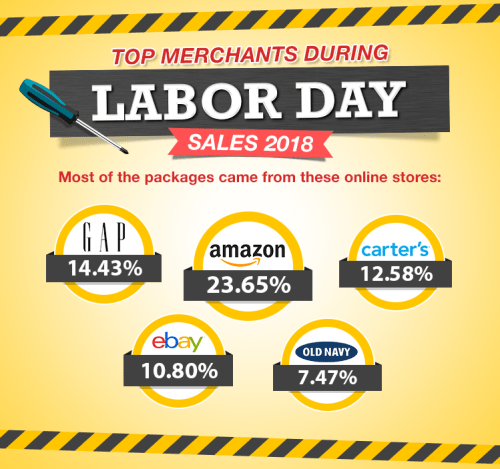 Infographic about the top merchants during Labor Day sales 2018