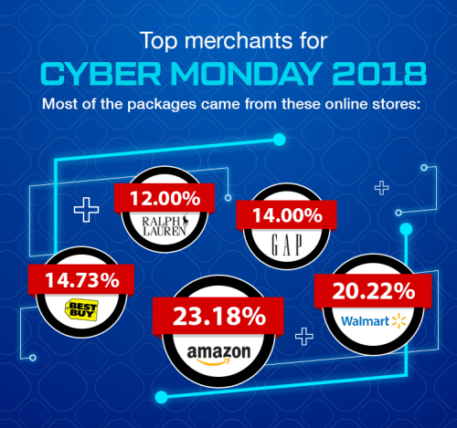 Best stores to shop from Cyber Monday 2019