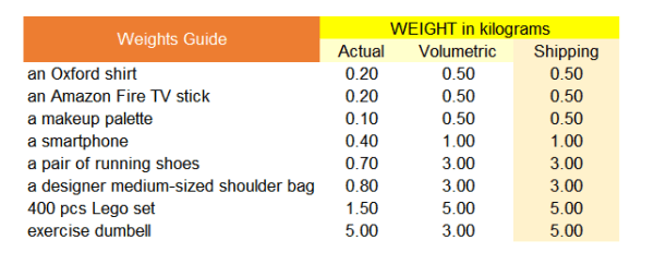comGateway's volumetric and actual weight table for select US items