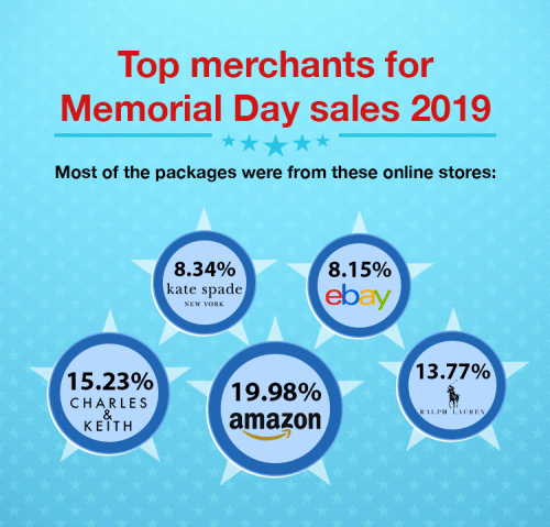 top merchants for Memorial Day shopping