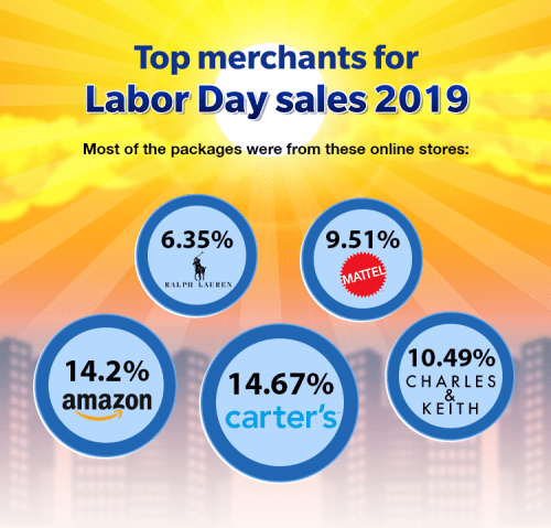 Top merchants for Labor Day Sales 2019