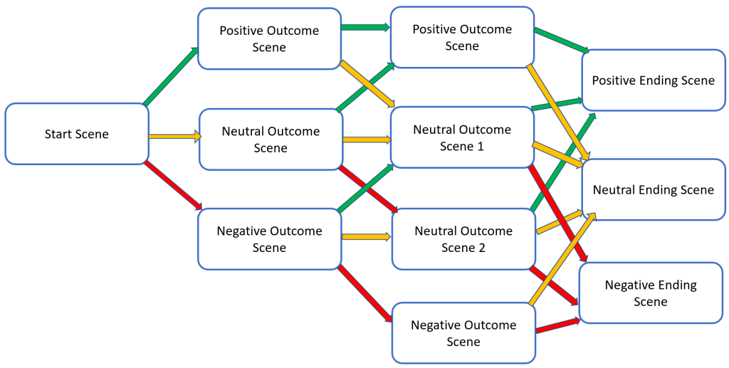 Branching Story Paths