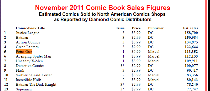 2016-07-06 12_47_49-Comic Book Sales Figures for November 2011