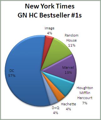 NYT BS GN HC #1