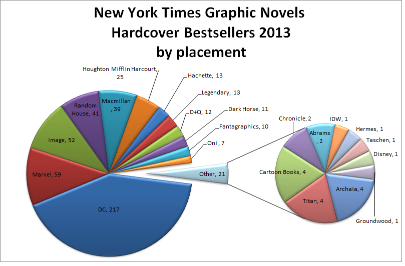 NYT GN HC placement