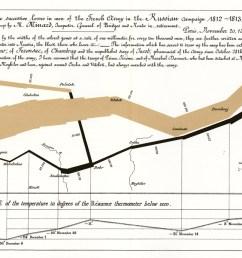 edward tufte diagram [ 1388 x 689 Pixel ]