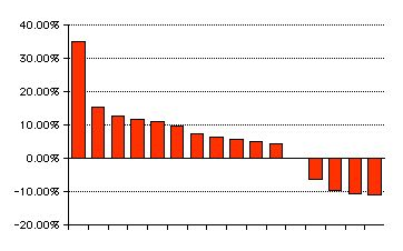 Archie growth graph