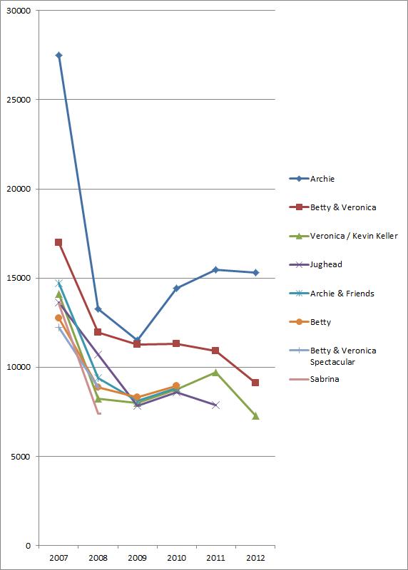 Archie comic sales chart, 2007-2012