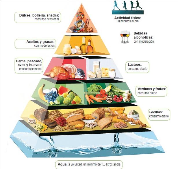 Pirámide nutricional personalizada