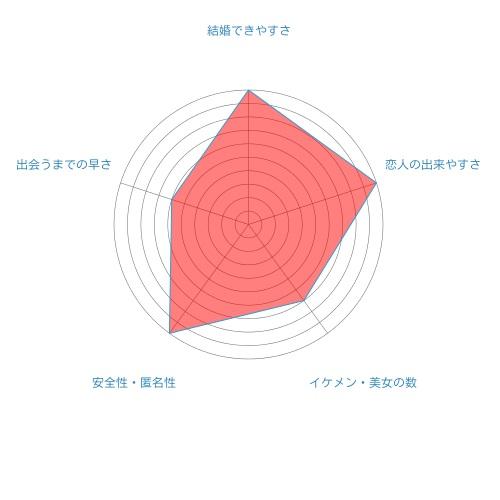 ゼクシィ縁結びのレーダーチャート