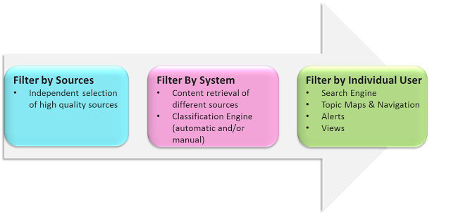 filtering_process