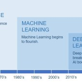Machine Learning as a subset of AI