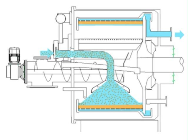 Main pipe feeding phase