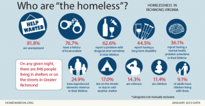 Image result for facts about homelessness