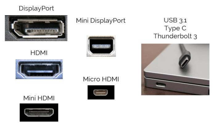 All the different display ports: DisplayPort, Mini DisplayPort, Micro DisplayPort, HDMI, Mini HDMI and USB Type-C