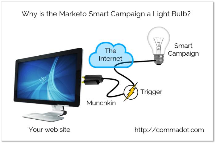smartCampaign