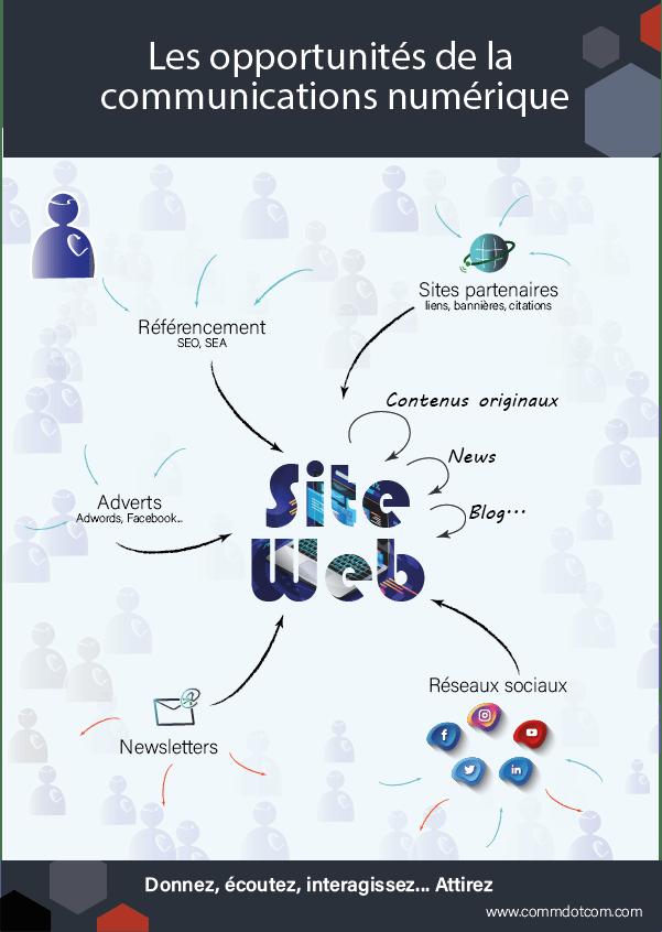 Les opportunités du numérique en une infographie