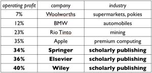 publisher profits