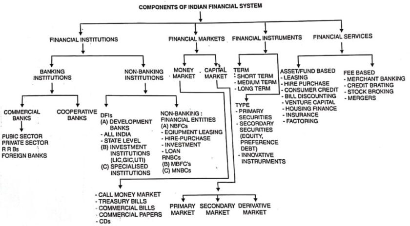Structure of Indian Financial System