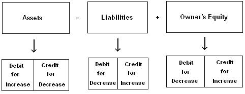 Credit Rules in Accounting
