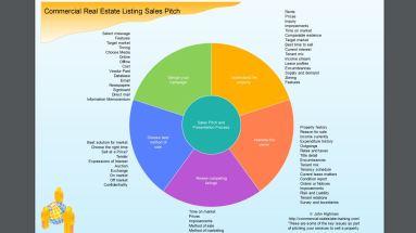 Sales pitch chart