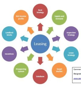 Commercial real estate leasing process chart