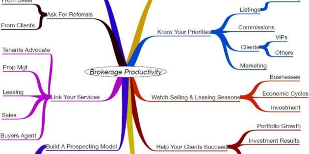 commercial real estate broker productivity