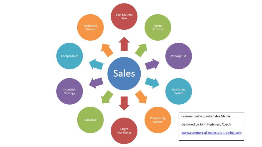 sales skills chart commercial real estate