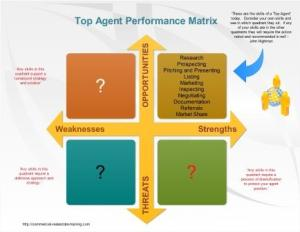 prospecting model for commercial brokers