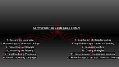 sales chart by John Highman for commercial real estate brokers