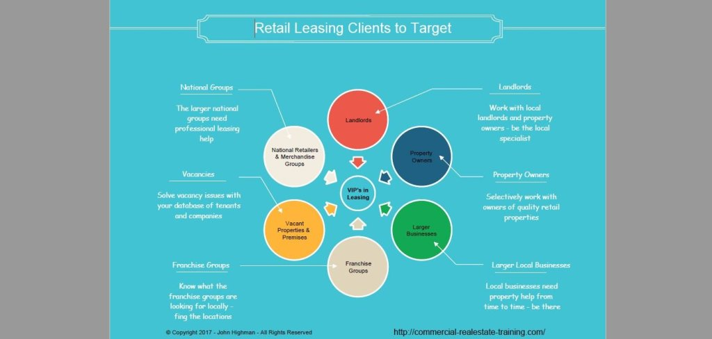 shopping center leasing chart