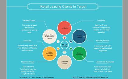 shopping center leasing chart